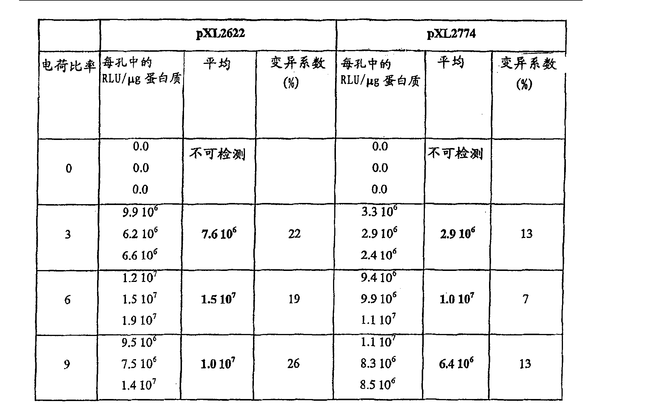 [0021] 根据本发明的优选方案,所述DNA分子中使用的复制起点来自被称为R6K的天然大肠杆菌质粒。 [0022] R6K的复制功能集中在5. 5kbp的DNA片段中(图1),该片段含有3个复制起点、和和ct提供90%的复制)和编码复制起始蛋白质和蛋白质Bis的操纵子。将上述质粒保持在其特征性拷贝数(每个基因组15拷贝)所需的最小量遗传信息包括在两个兀件中:400bp的ori Y和基因pir,该基因广物为起始蛋白质。 [0023] Ori Y可以划分为两个功能部分:核心部分和激活元件(图1)。复