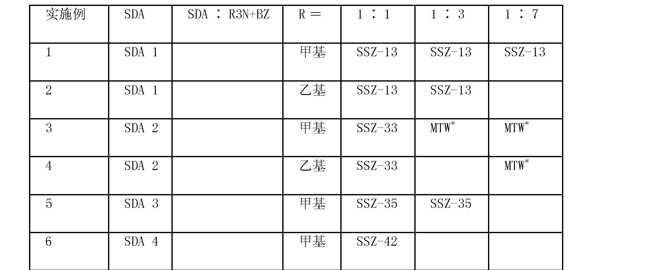使用结构导向剂和N,N,N-三烷基苄基季铵阳离子制备分 A-A- 子师 [0001] 本申请要求2006年9月25日提交的临时申请序号60/826882的权益。 [0002] 背景 [0003] 结晶分子筛通常从含有碱金属氧化物或碱土金属氧化物的源、氧化硅源、以及任选的例如氧化硼和/或氧化铝的源的含水反应混合物中制备。 [0004] 已经从含有有机结构导向剂(SDA),通常是含氮的有机阳离子,的反应混合物 中制备了分子筛。例如1990年10月16日授予给Zones的美国专利序号4963337公开了可使用