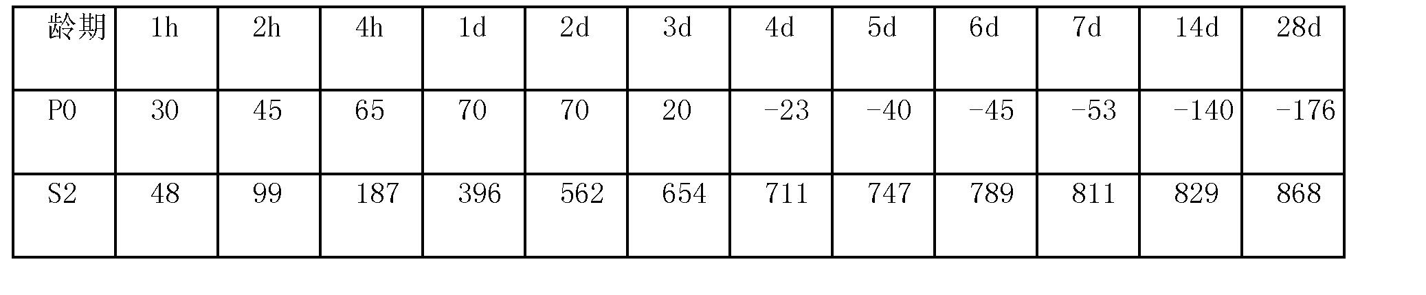 (a)未掺sap混凝土的微结构(多条微裂缝)