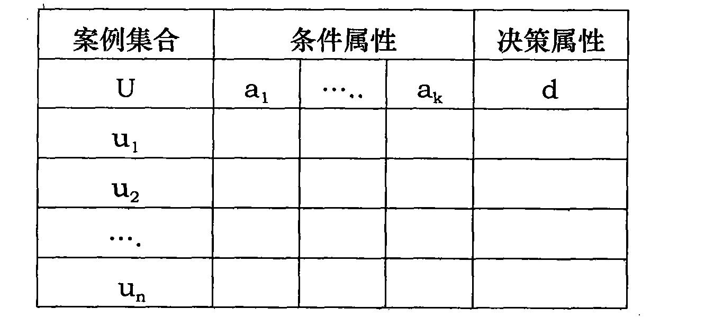 2)决策表连续属性离散化
