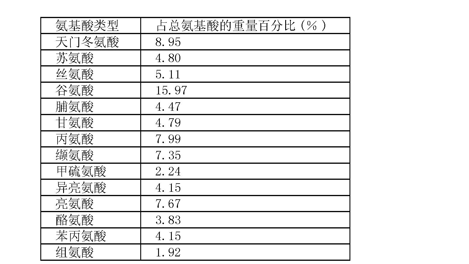 真菌裂殖壶菌(schizochytrium)
