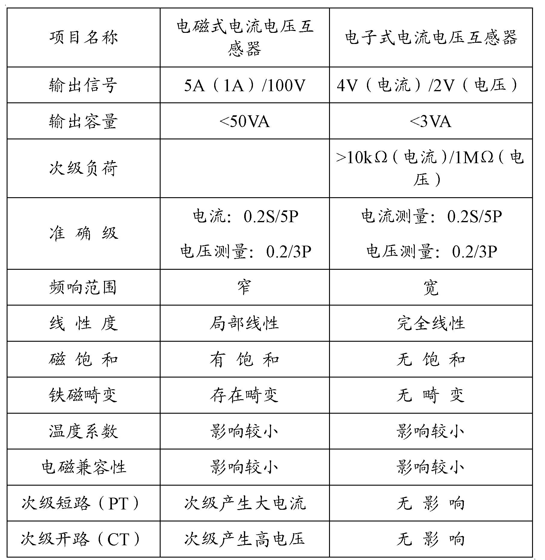 [0080] 以下表格为传统电磁式互感器与电子式电流电压互感器比较