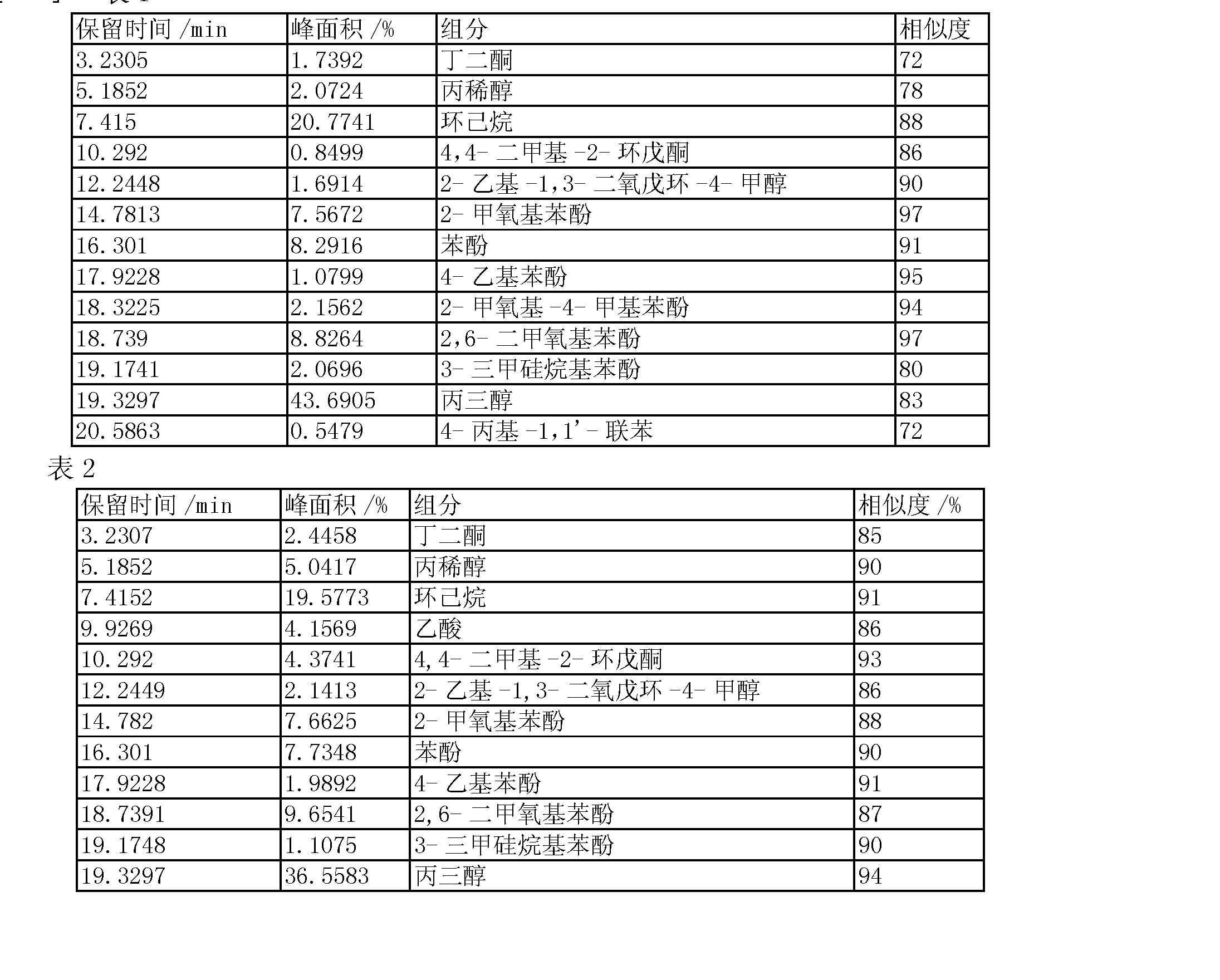 其中A为酚类化学品检测的总峰面积,Atl为内标物环己烷检测的峰面积,M1为产物中酚类化学品总质量,Mtl为内标物质量。 [0014] 与现有的传统木质素液化方法相比,本发明具有以下优点: (1)本发明用固体酸类催化剂的热化学转化方法具有明显的成本优势。尤其是硅铝酸价格低廉,可多次回收再利用,回收工序简单、方便。木质素转化方法成本主要取决于溶剂和催化剂的成本,本发明中所用的溶剂丙三醇和催化剂硅铝酸均可以回用于再生产,而且分离工序所用二氧六环/水的混合液,也可用蒸发的方法回收,这样就大大降低了生产成本; (