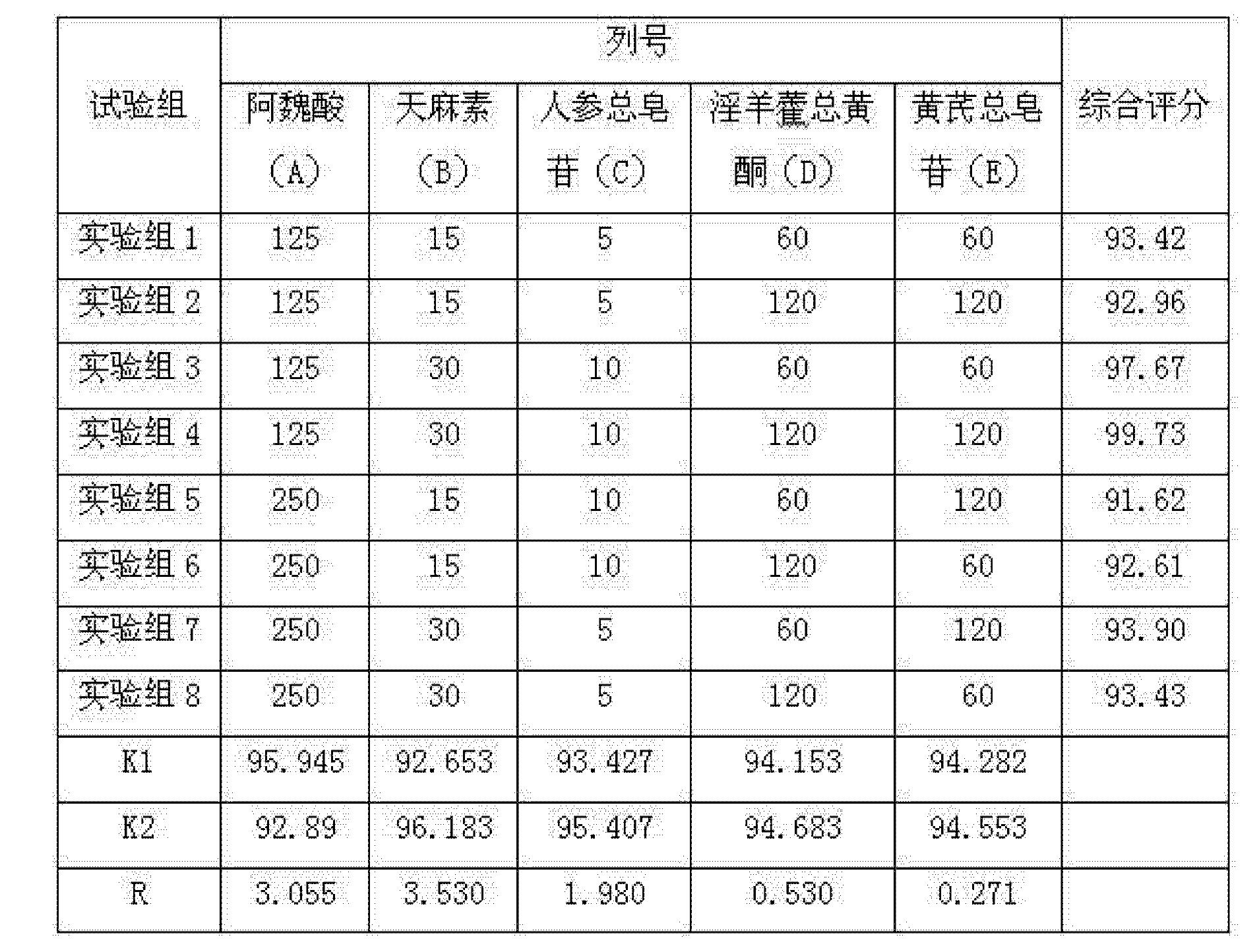 设计方差分析表