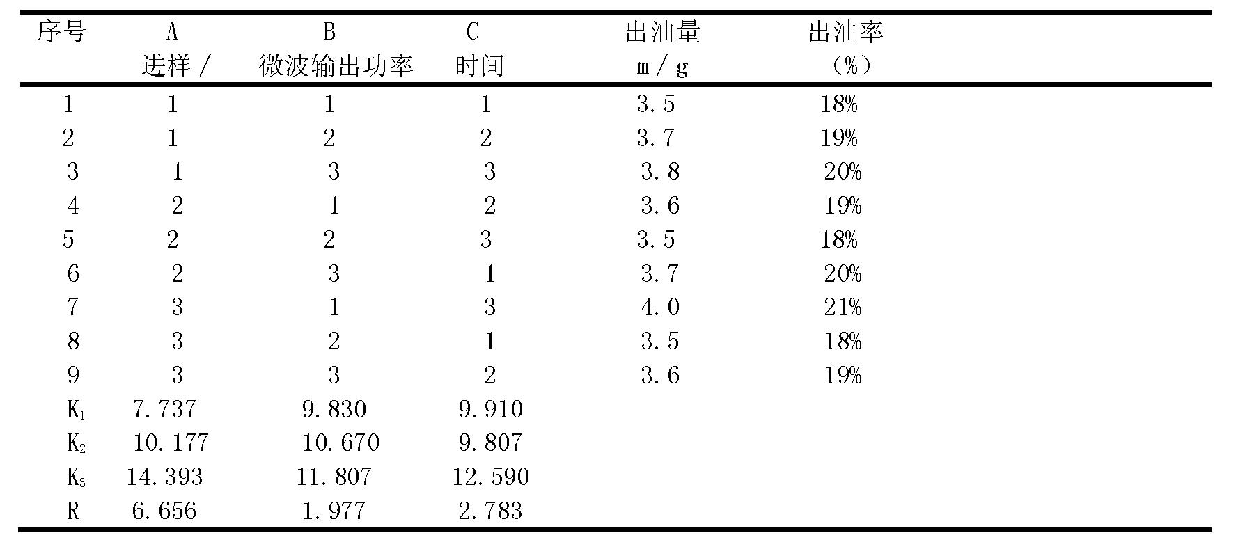 4正交实验结果方差分析见表3