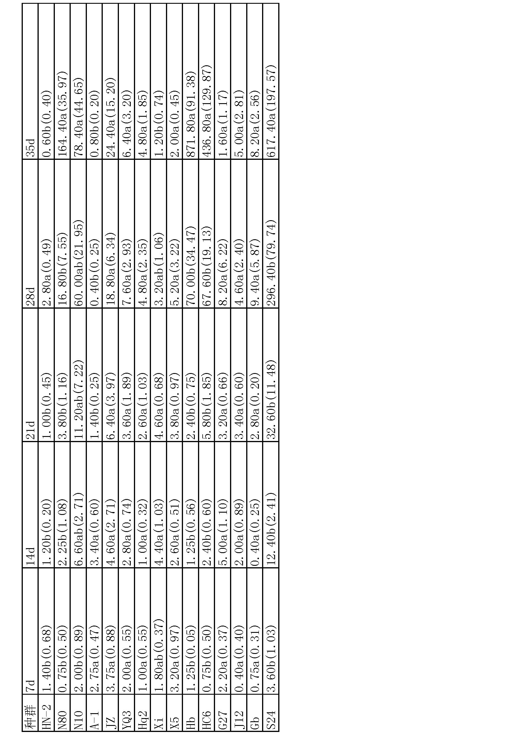 一种利用胡萝卜愈伤组织培养水稻干尖线虫的方法 技术领域 [0001] 本发明涉及一种植物线虫的培养方法,具体涉及一种利用胡萝卜愈伤组织培养水稻干尖线虫的方法。 背景技术 [0002]水稻干尖线虫besseyi Christie, 1942)病最早于 1915 年在日本,在20世纪40年代由日本传入中国,曾被列为中国对内检疫对象,后因采取严格检疫和种子处理措施,该病害在20世纪80年代基本受到控制。但是近10多年,该病害的发生范围和为害严重度又开始加大,目前在我国主要稻区均有分布,局部地区发生和为害严重。水