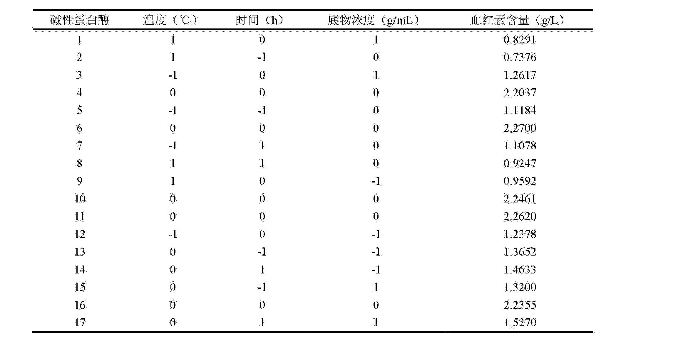 表2回归模型方差分析