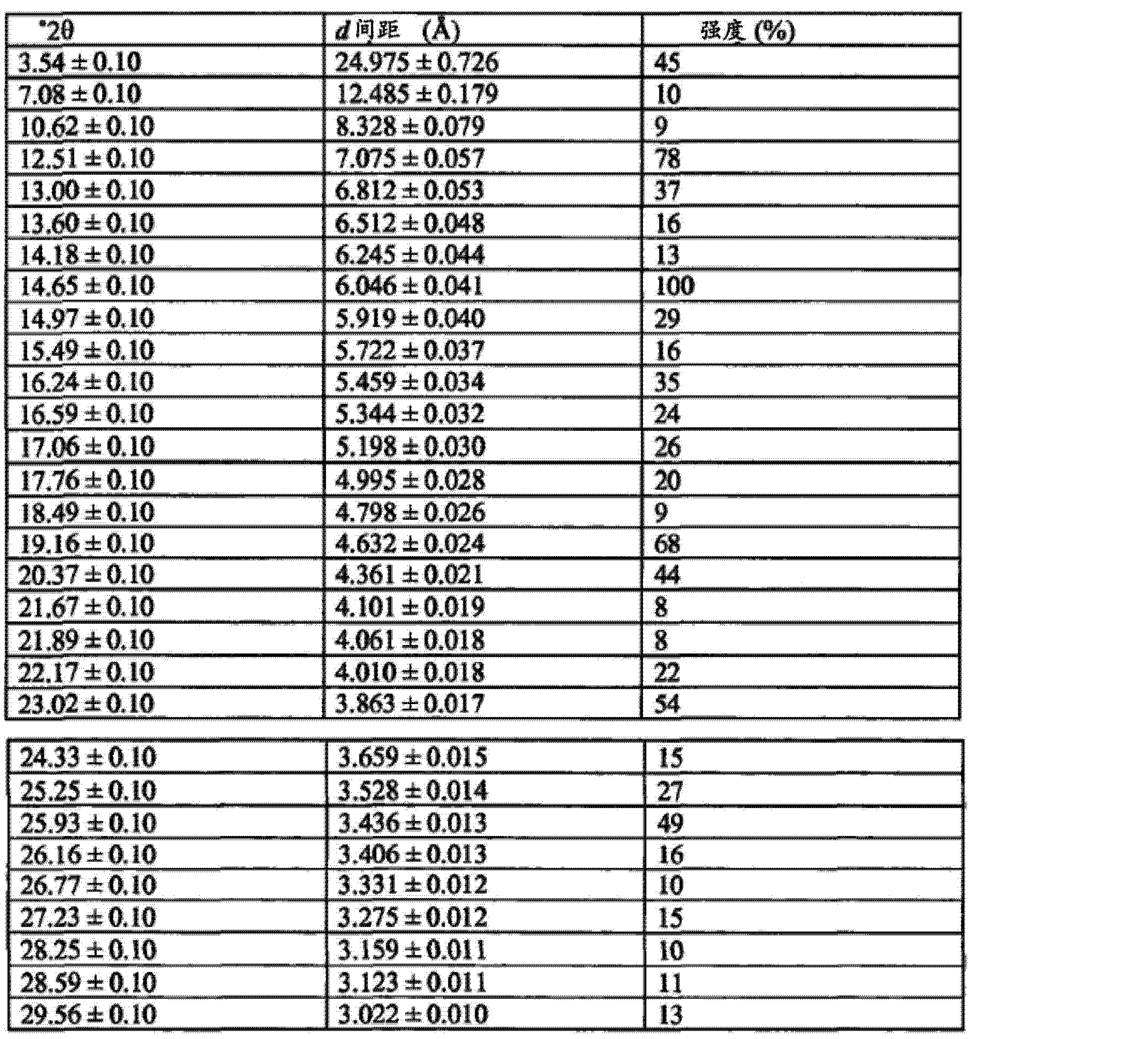 结晶形((R)  (E) -2- (4- (2- (5- (1- (3,5- 二氯卩比卩定 ~4~ 基)乙氧基)-1 H-吲唑-3-基)乙烯基)-1H-吡唑-1-基)乙醇及其作为FGFR抑制剂的用途[0001] 成纤维细胞生长因子(FGF)已被视为许多生理过程如在发育及血管发生期间的形态发生的重要介体。成纤维细胞生长因子受体(FGFR)家族由四个成员(FGFR1-FGFR4)组成,其为由细胞外免疫球蛋白(Ig)样结构域、疏水跨膜区和含有酪氨酸激酶结构域的细胞质部分构成的糖蛋白。FGF结合导致FGFR 二聚