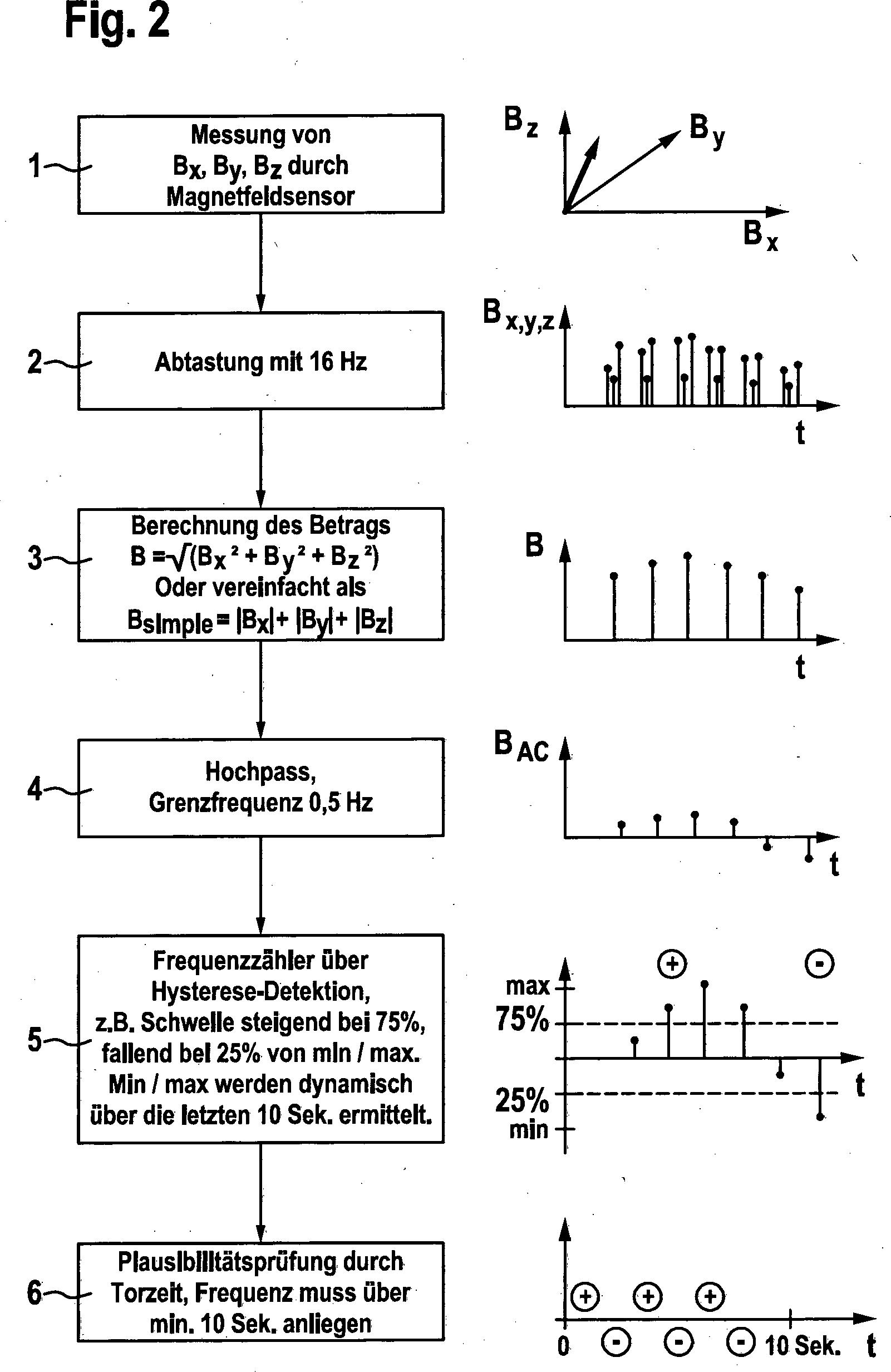 Wunderbar Elektrisches Flussdiagramm Fotos - Schaltplan Serie ...