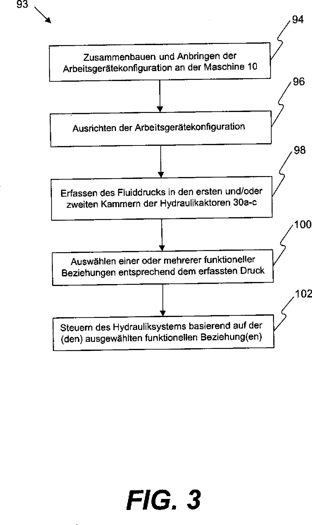 Gemütlich Schematische Darstellung Des Hydrauliksystems ...