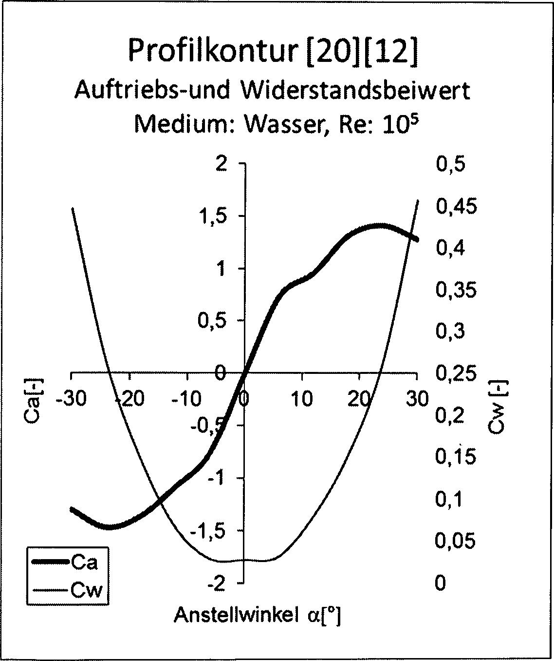low speed aerodynamics katz pdf
