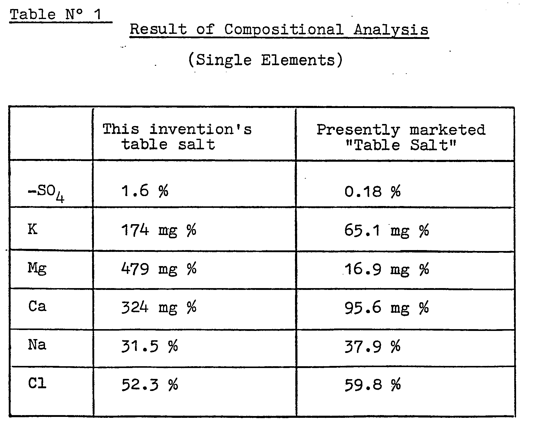 chemical composition of salt pdf