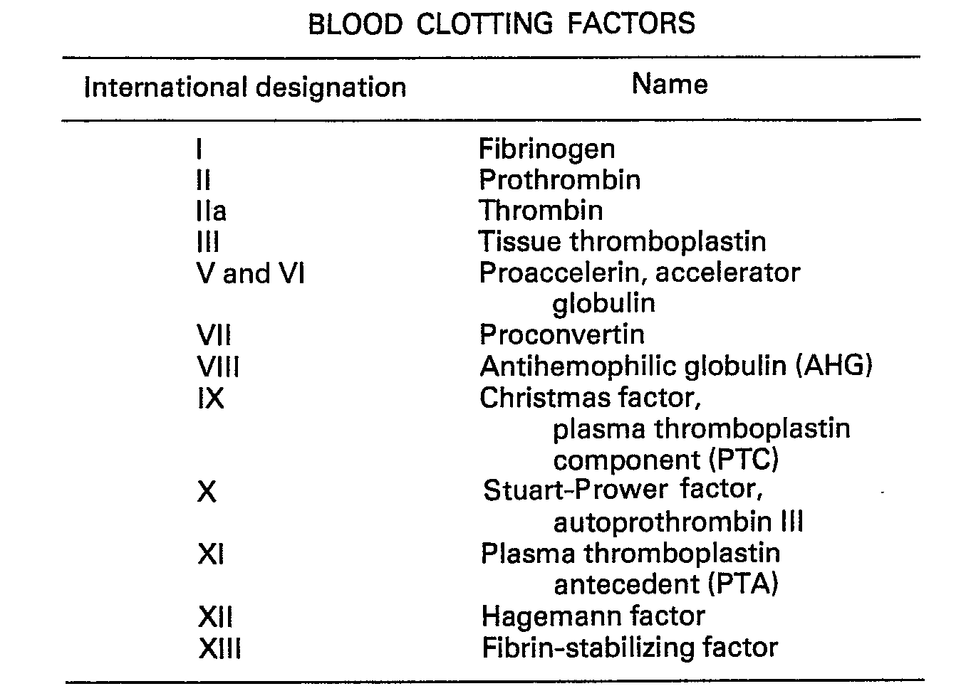 worksheet List Of Factors similiar blood clotting factors list keywords patent ep0022768b1 macromolecular environment control 1363x978 png