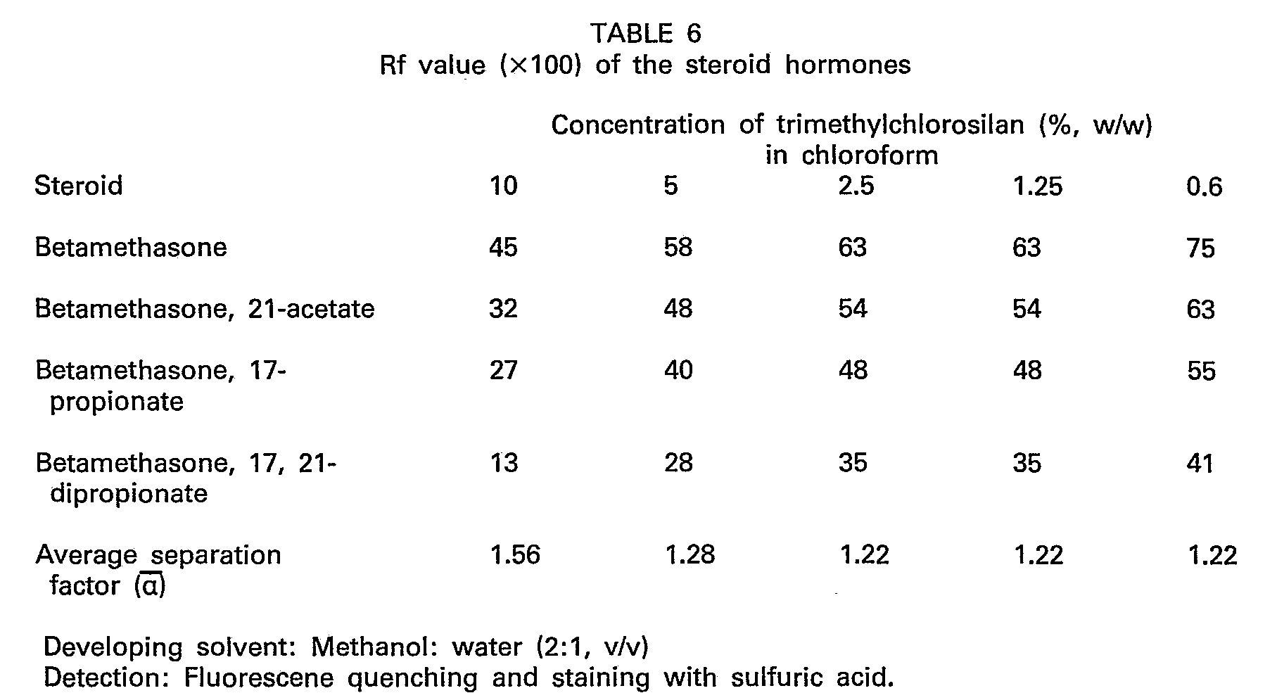 steroid conversion factor