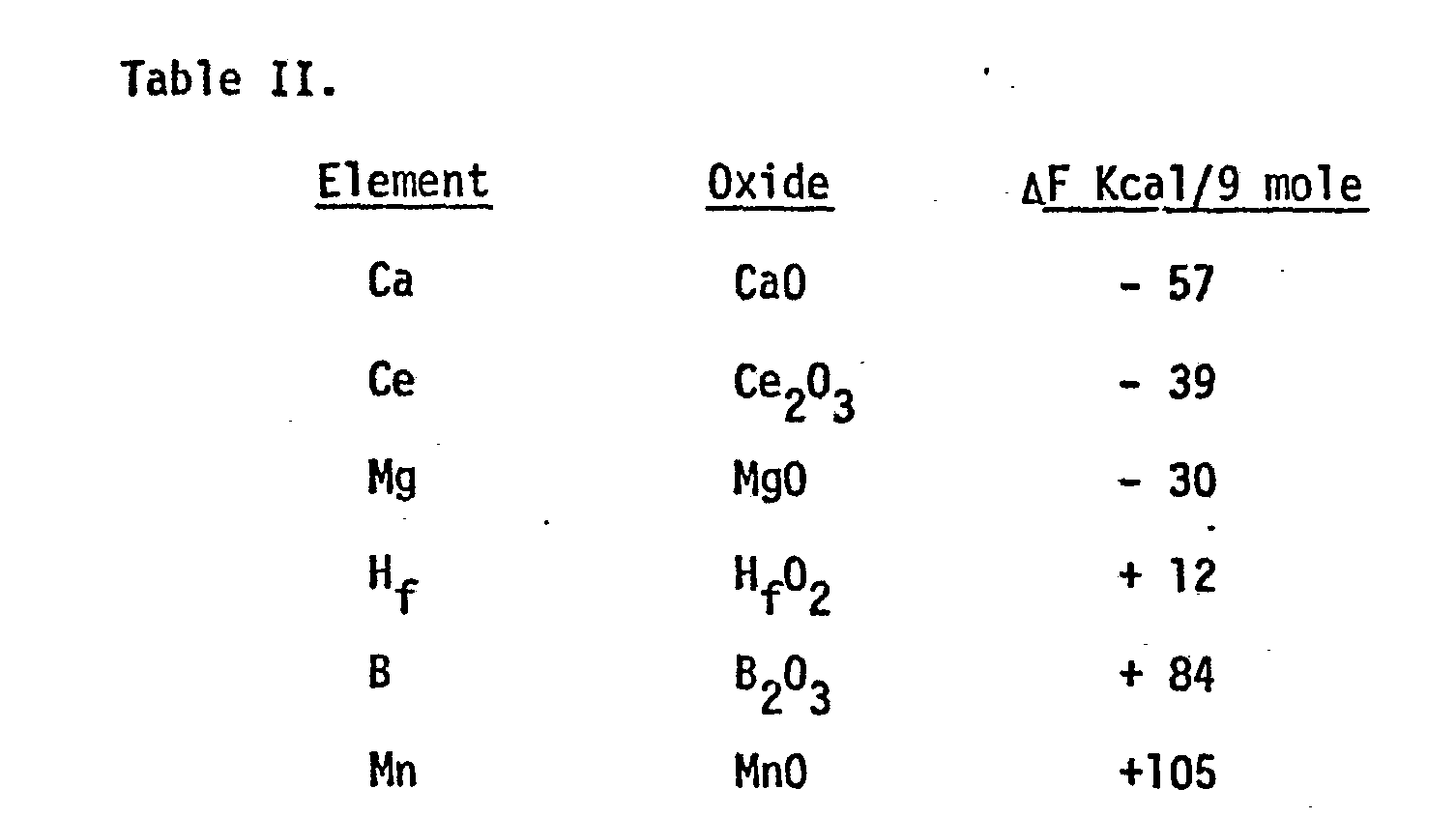 heat of formation of magnesium oxide The broad question that is been answered by doing this experiment is this: what is the enthalpy of formation of magnesium oxide the experiment described above is been set up to determine.