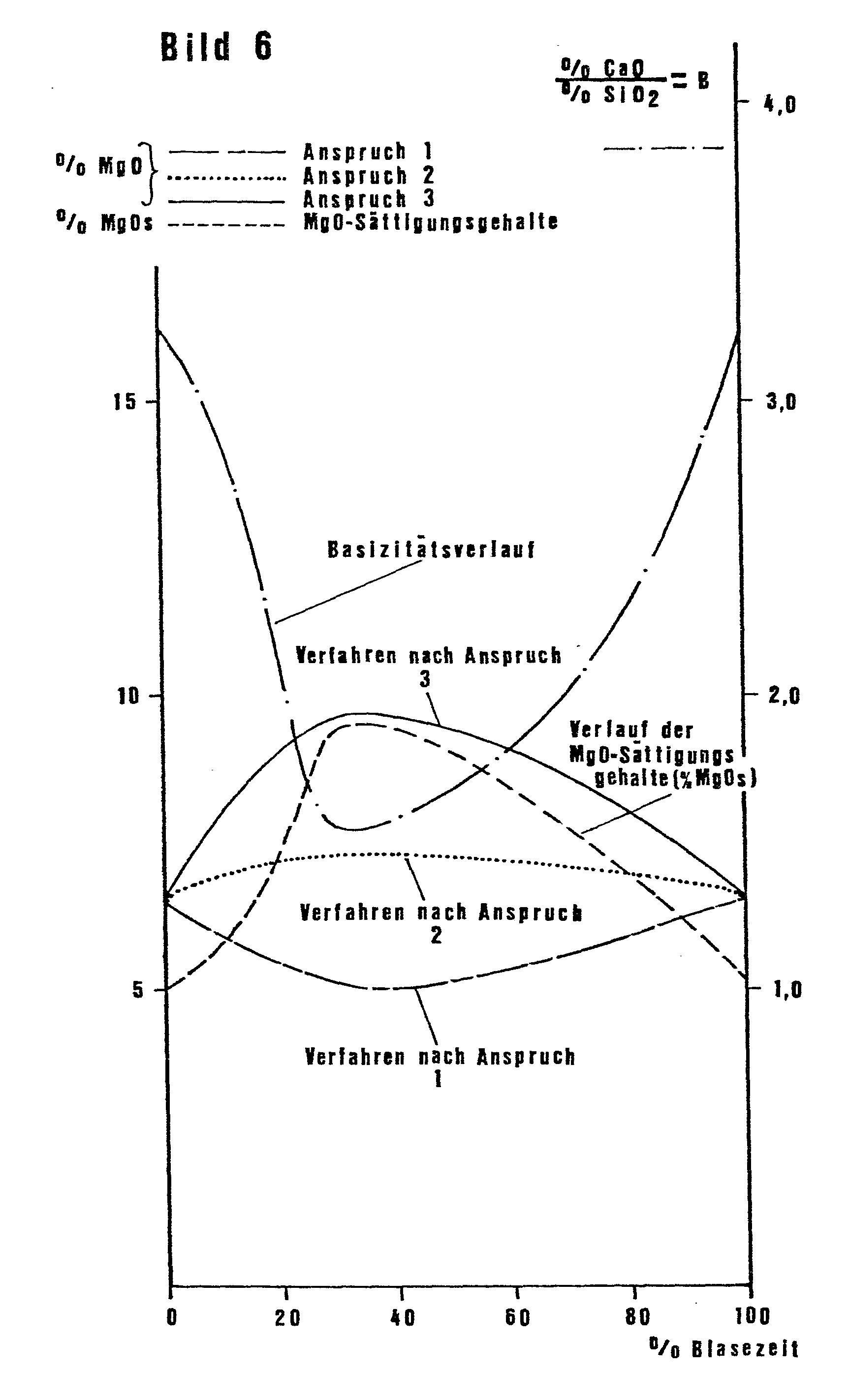 patent ep0050743a1 verfahren zur erzeugung von stahl im basischen konverter unter verwendung. Black Bedroom Furniture Sets. Home Design Ideas