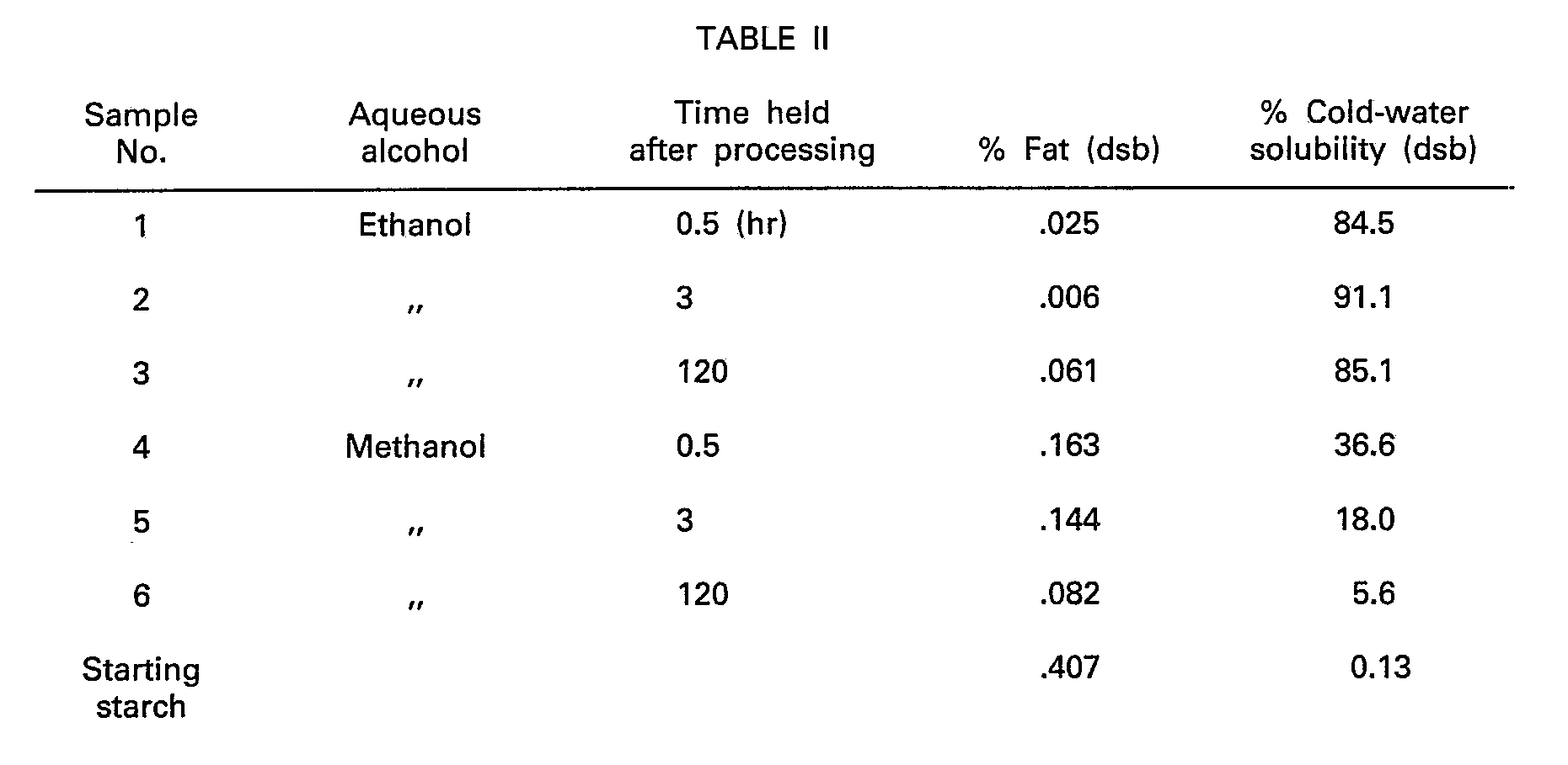 Solubility Of Starch In Water At Room Temperature Iodine