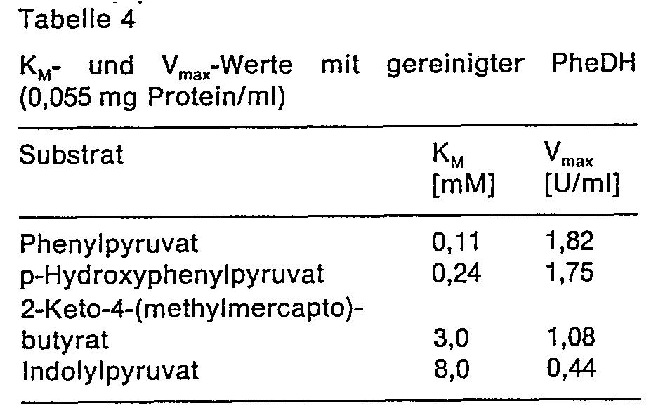 patent ep0120208b1 mikrobiologisch hergestellte l phenylalanin dehydrogenase verfahren zu. Black Bedroom Furniture Sets. Home Design Ideas