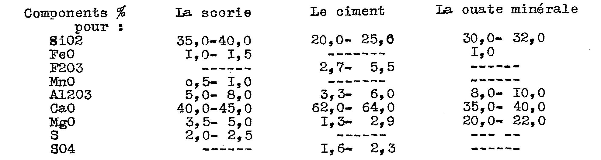 Patent ep0121639a1 r cup ration de l 39 nergie calorique de la scorie fon - Composition du ciment ...