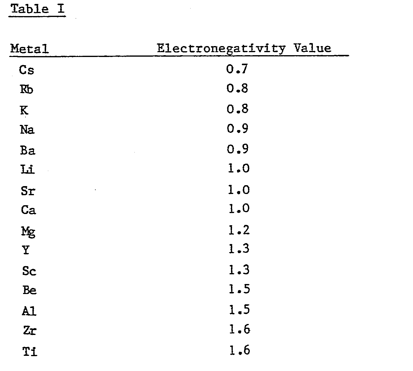 Patent ep0124702a1 reversible electrochemical doping of for Ti 85 table of values