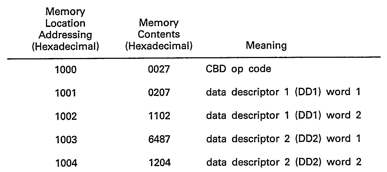 0b1010 binary options
