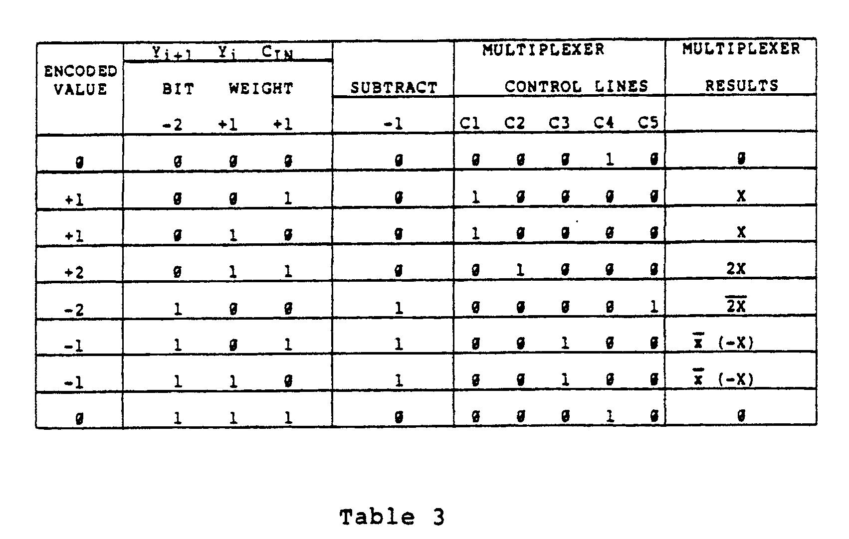 Patent EP0185025B1 - An xxy bit array multiplier/accumulator ...
