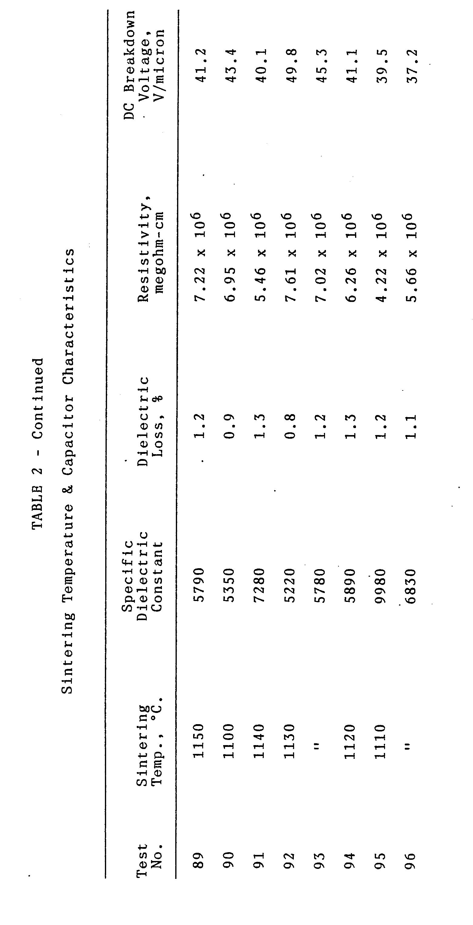 capacitor breakdown voltage temperature relationship