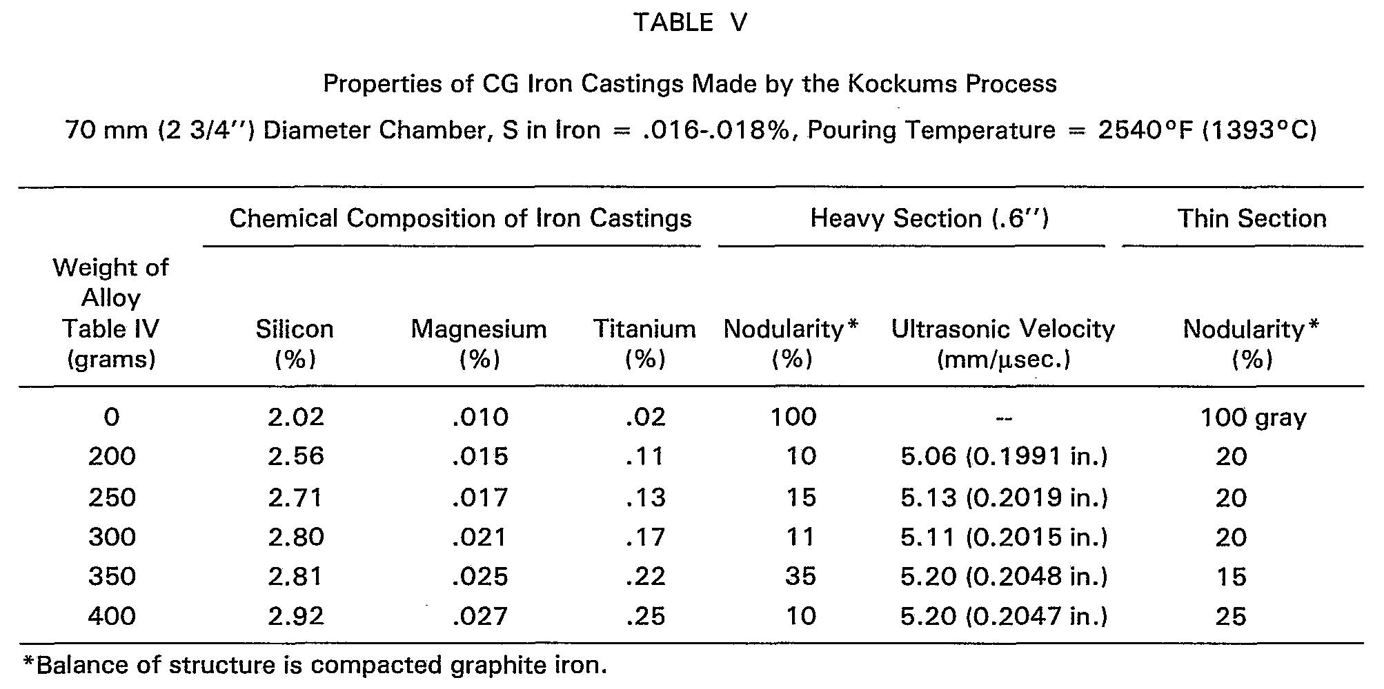 Patent ep b magnesium titanium ferrosilicon