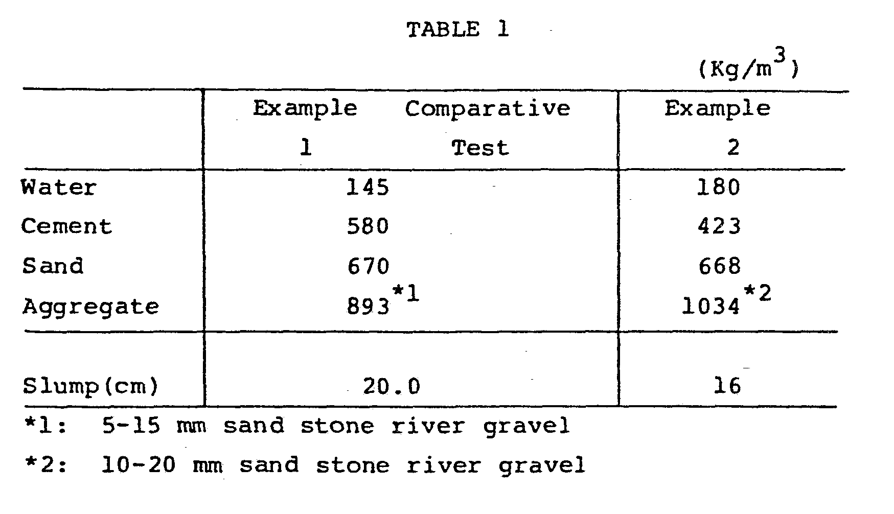 Portland Cement Concrete Ultimate Stress : Patent ep a concrete filled steel tube column and