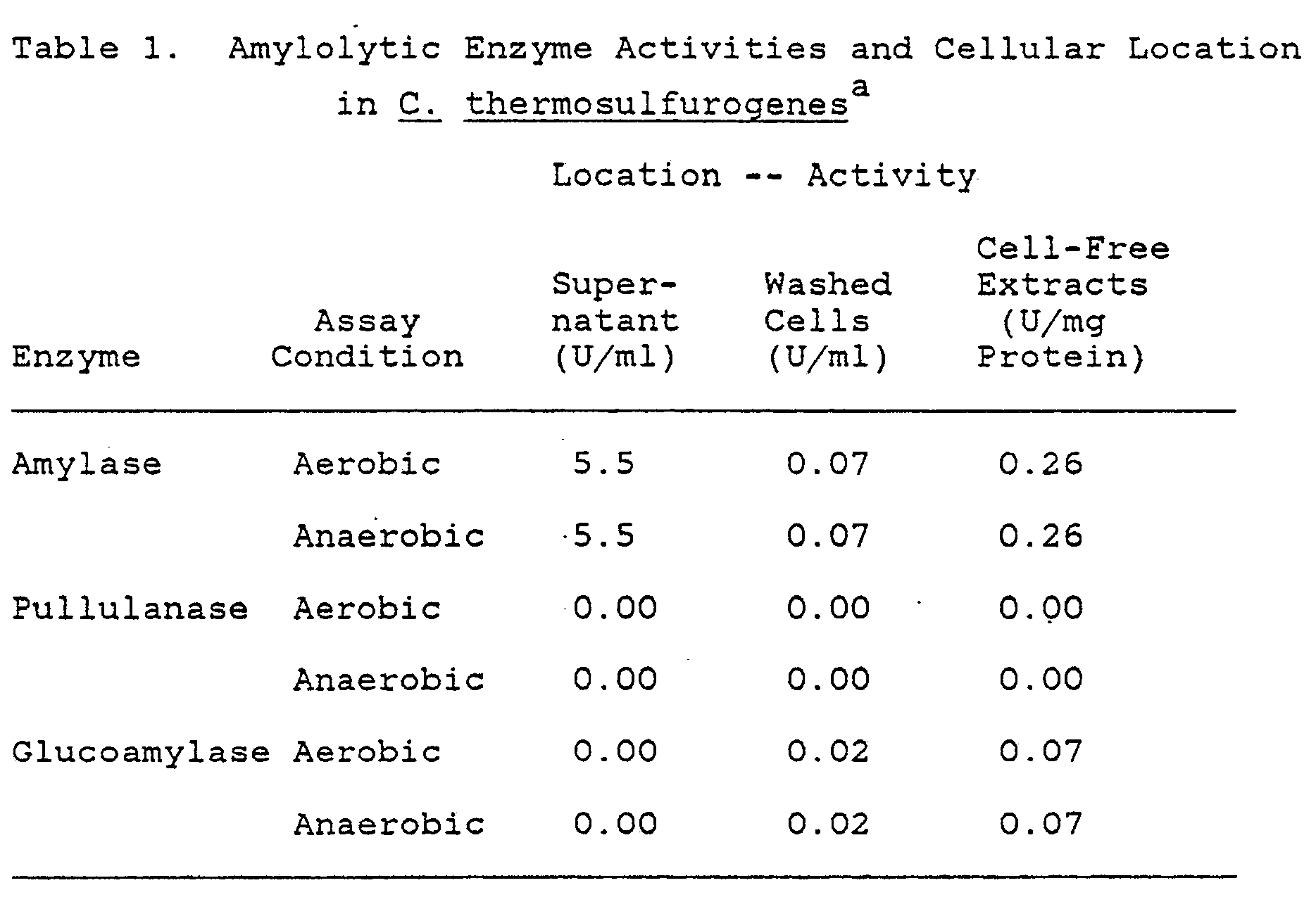an analysis of the enzyme amylase which catalyze the hydrolysis of starch to maltose Enzyme hydrolysis of starch catalysis and to demonstrate enzyme-catalyzed hydrolysis of starch using on hydrolysis of starch by enzyme amylase.