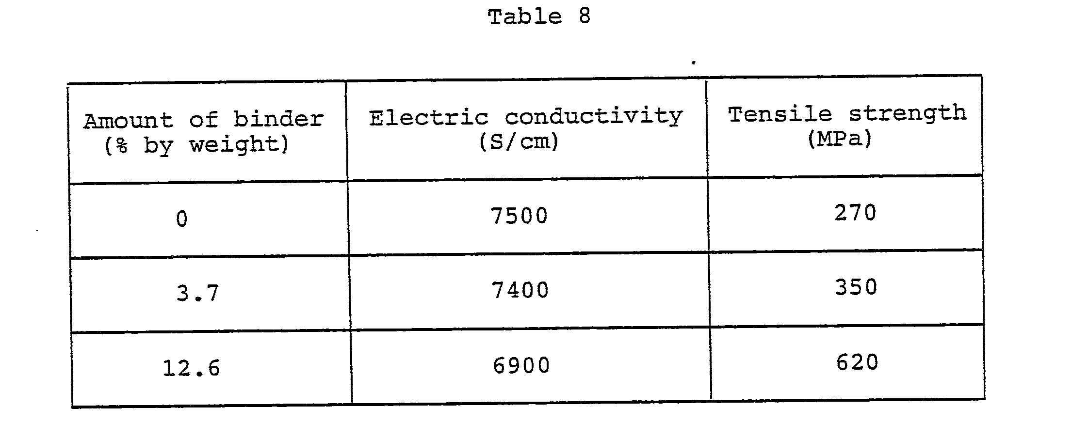 Brevetto EP0205970A2 - Process for producing graphite ...