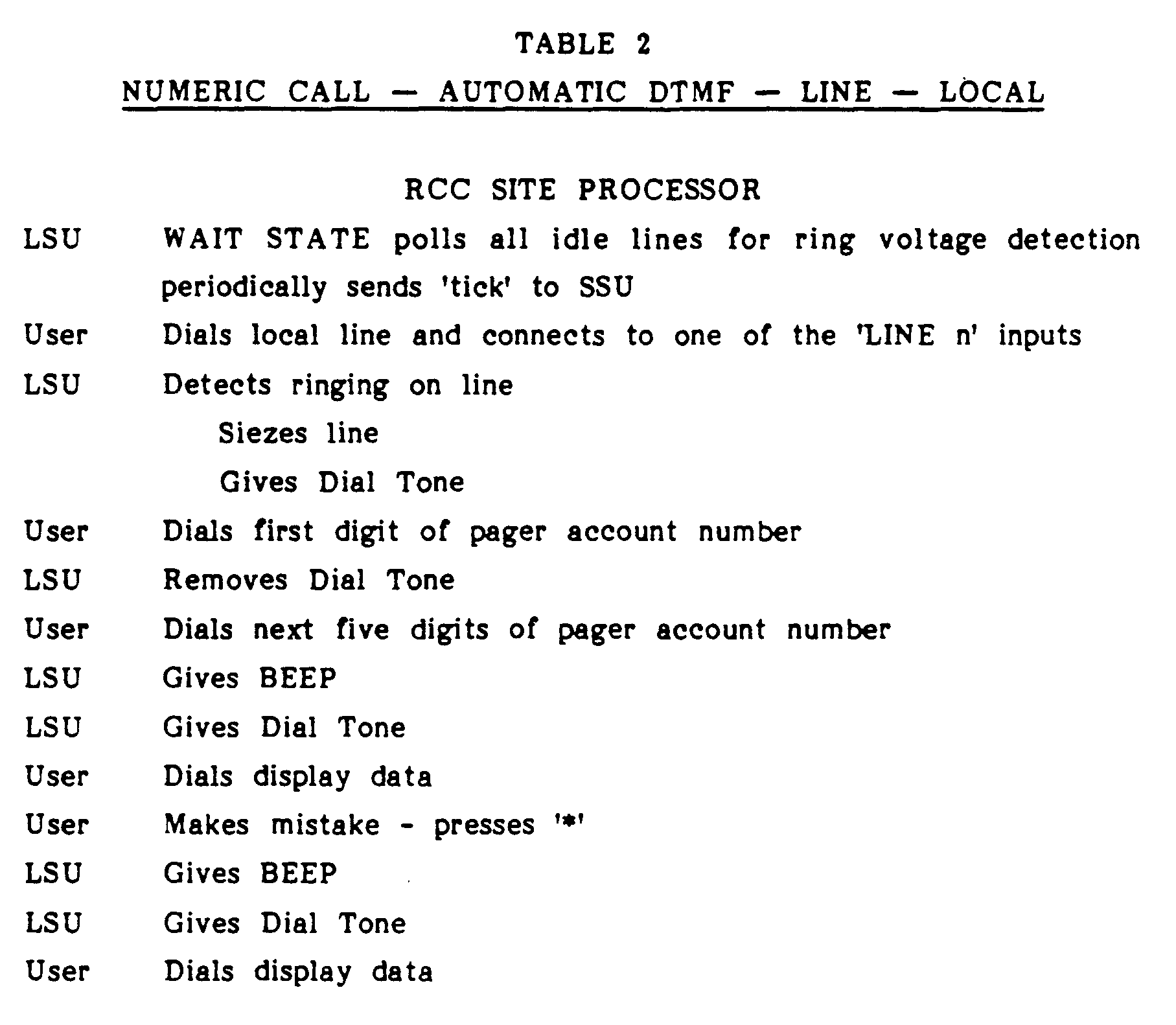 Patent EP0231259B1 - Nationwide radio paging system - Google Patents