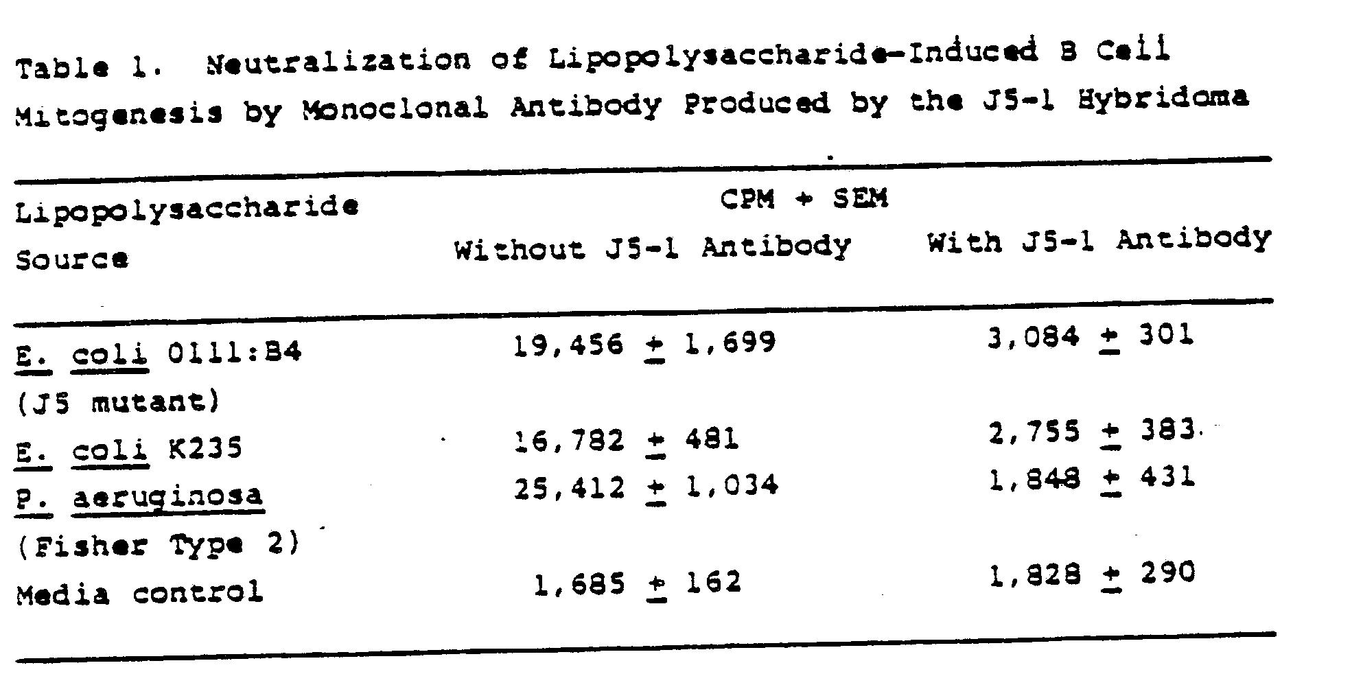 endotoxin assay inhibition