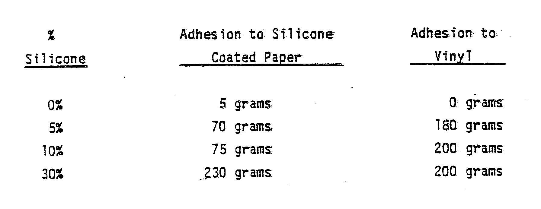 Patent Ep0289929a2 Silicone Adhesive And Organic