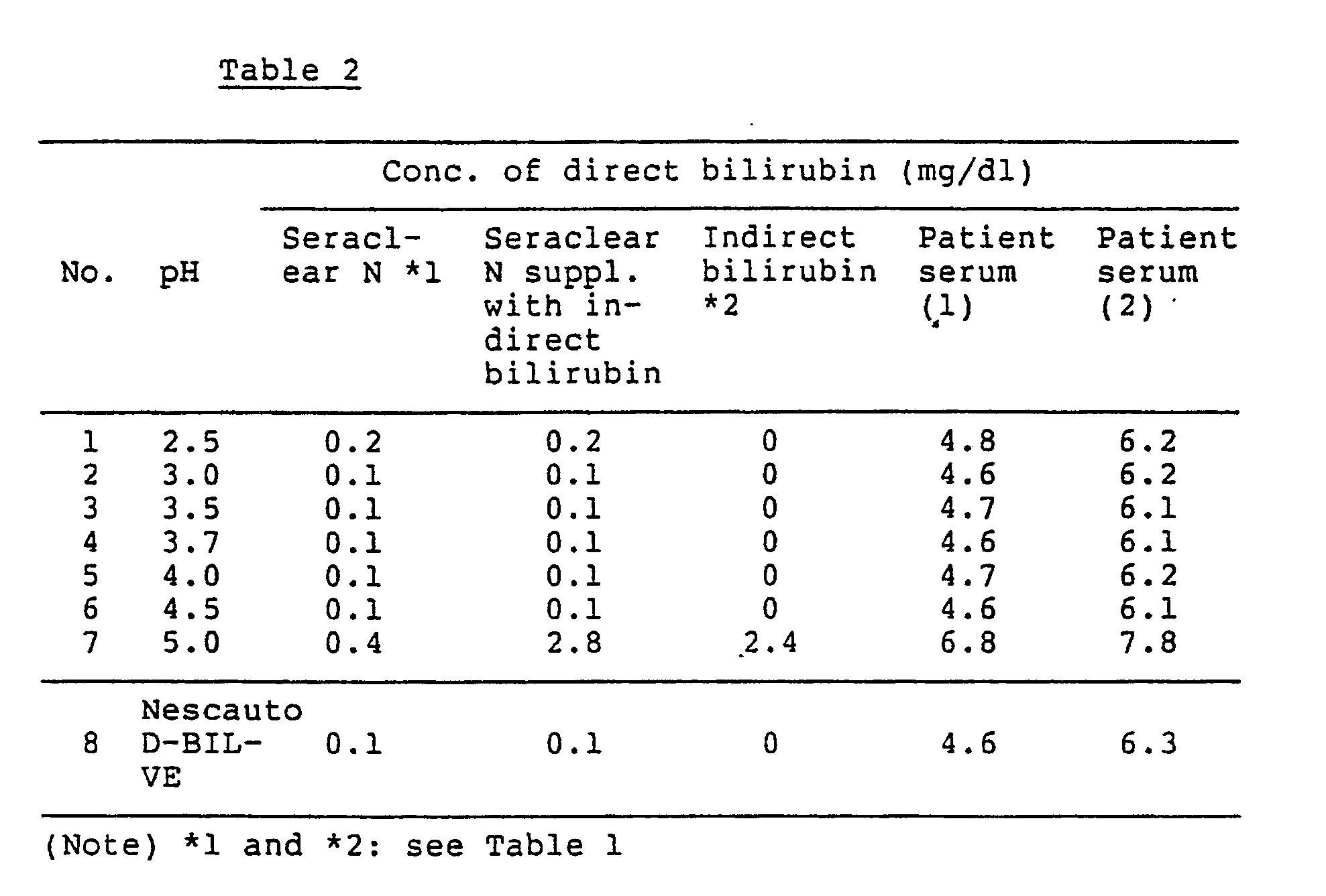 serum bilirubin test procedure pdf