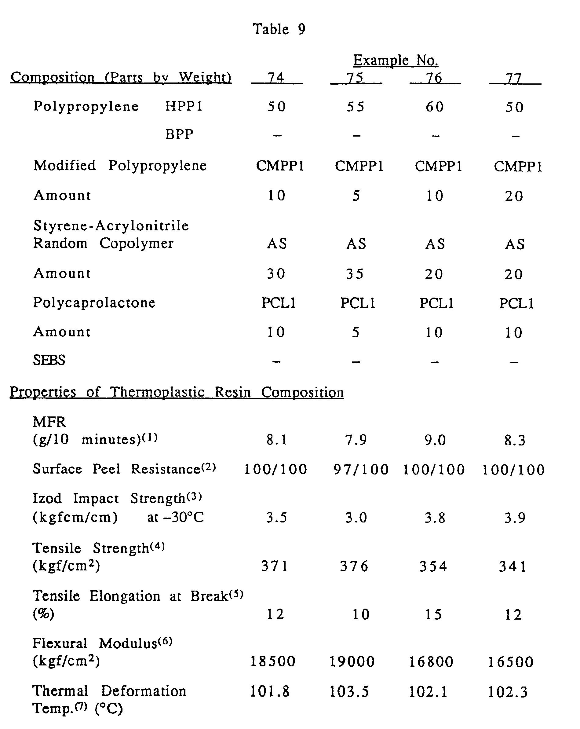 patent epa modified polyolefincontaining thermoplastic patent ep0459766a1 modified polyolefincontaining thermoplastic resin composition patents