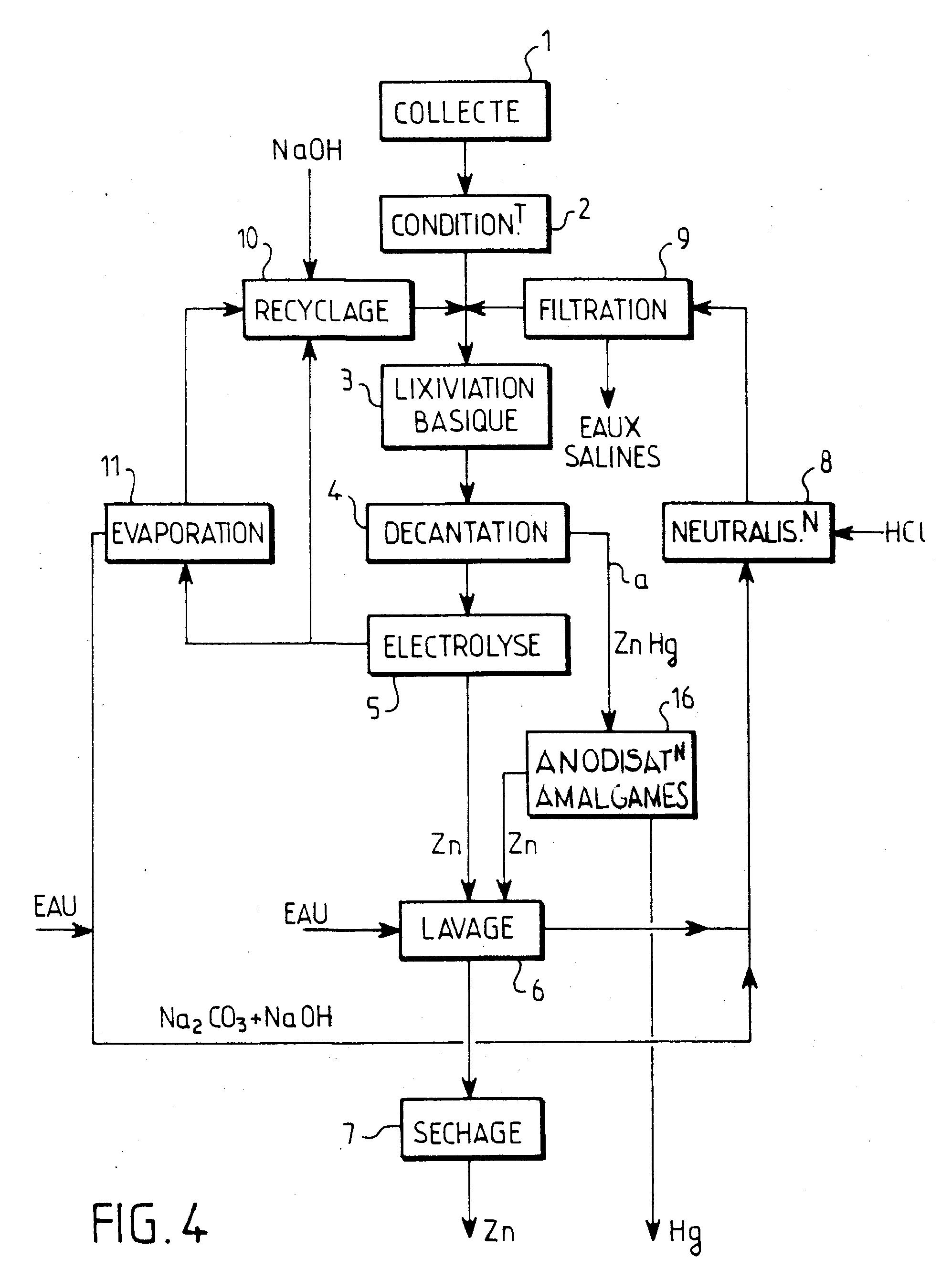 patent ep0483017b1 proc d de r cup ration du zinc et du. Black Bedroom Furniture Sets. Home Design Ideas