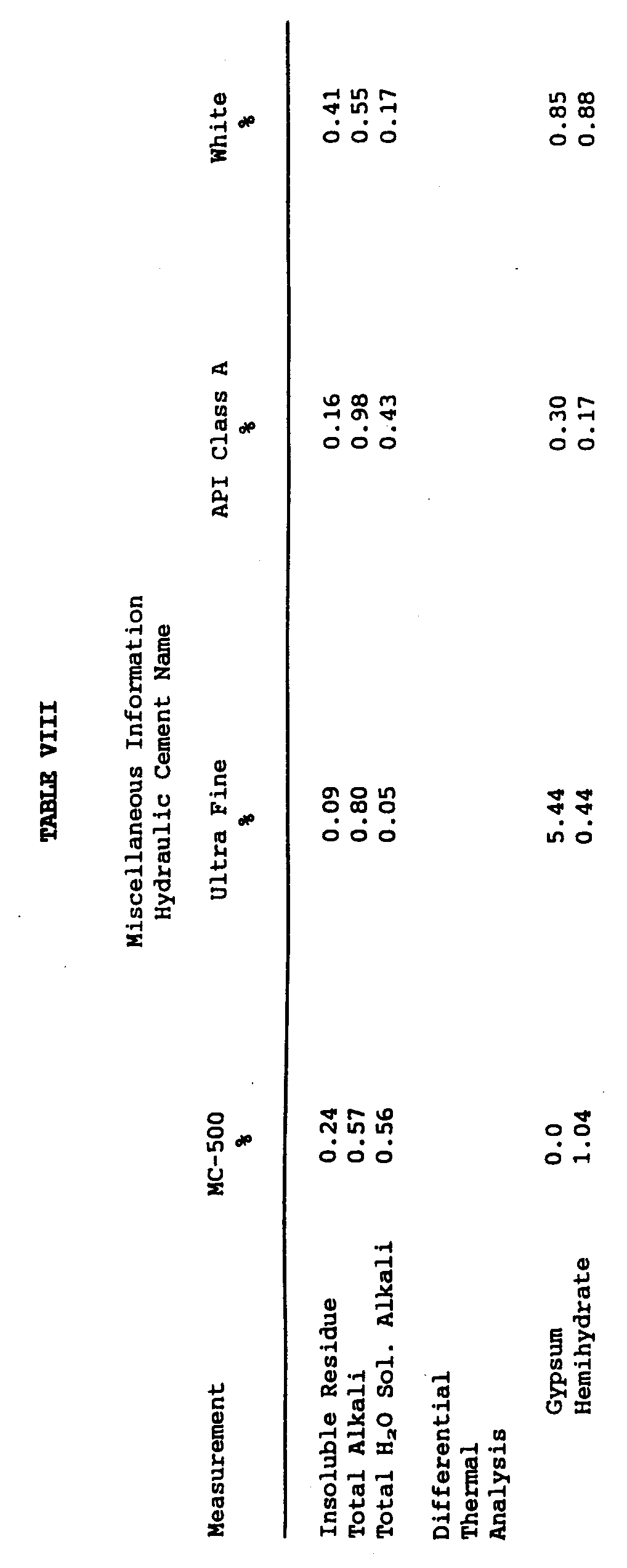 Loss On Ignition Cement : Patent ep b cementing a cylinder in bore