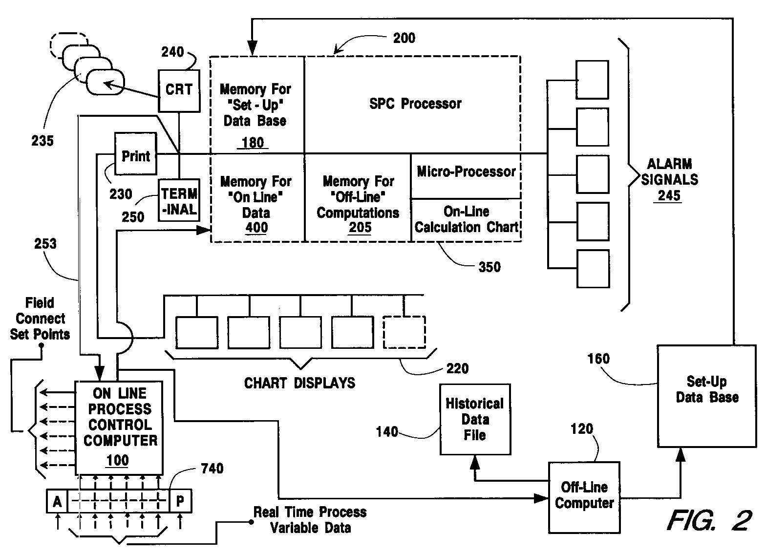 Statistical process control system for an air-separation plant using