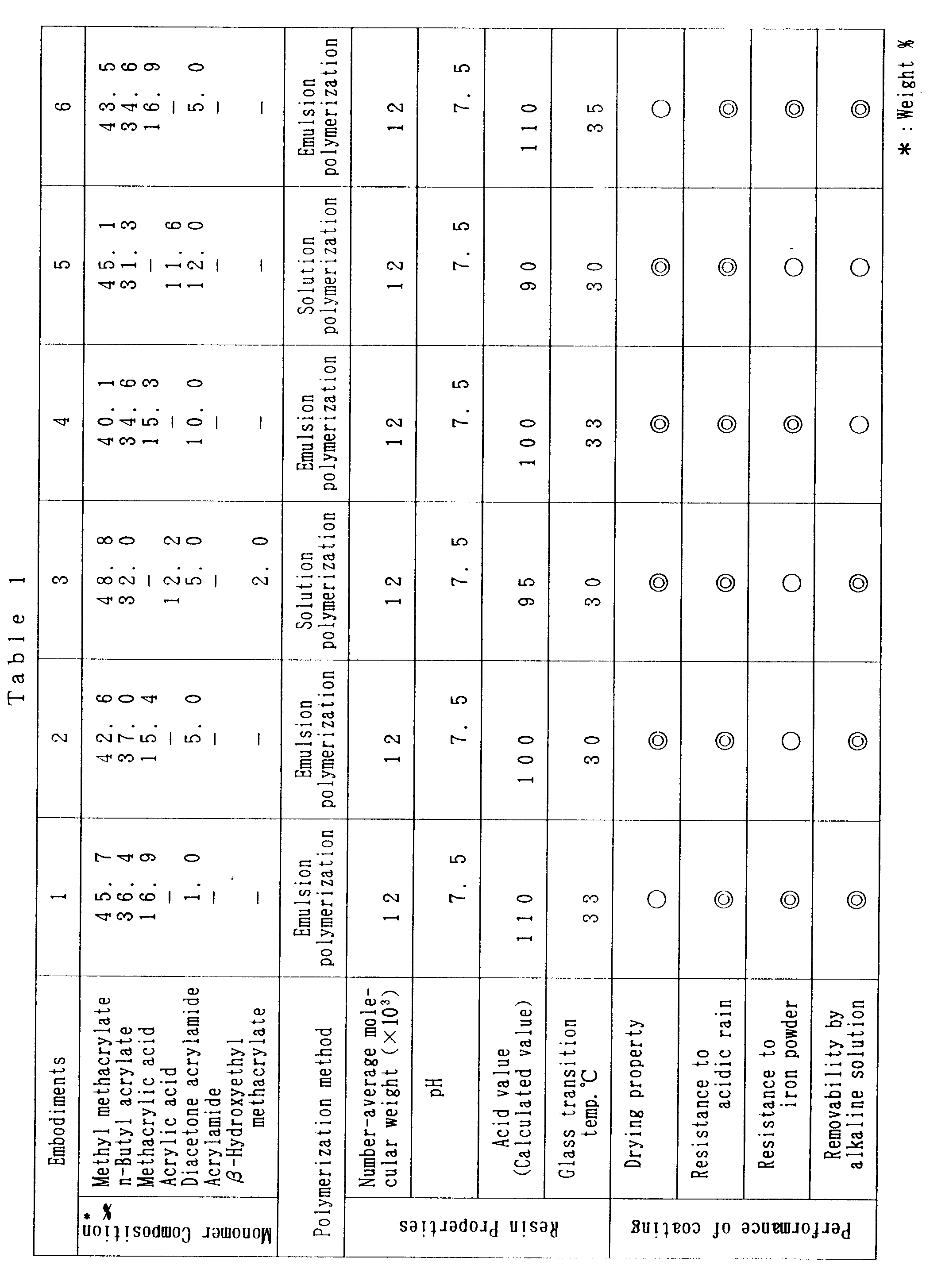 专利ep0533367a1 - copolymer