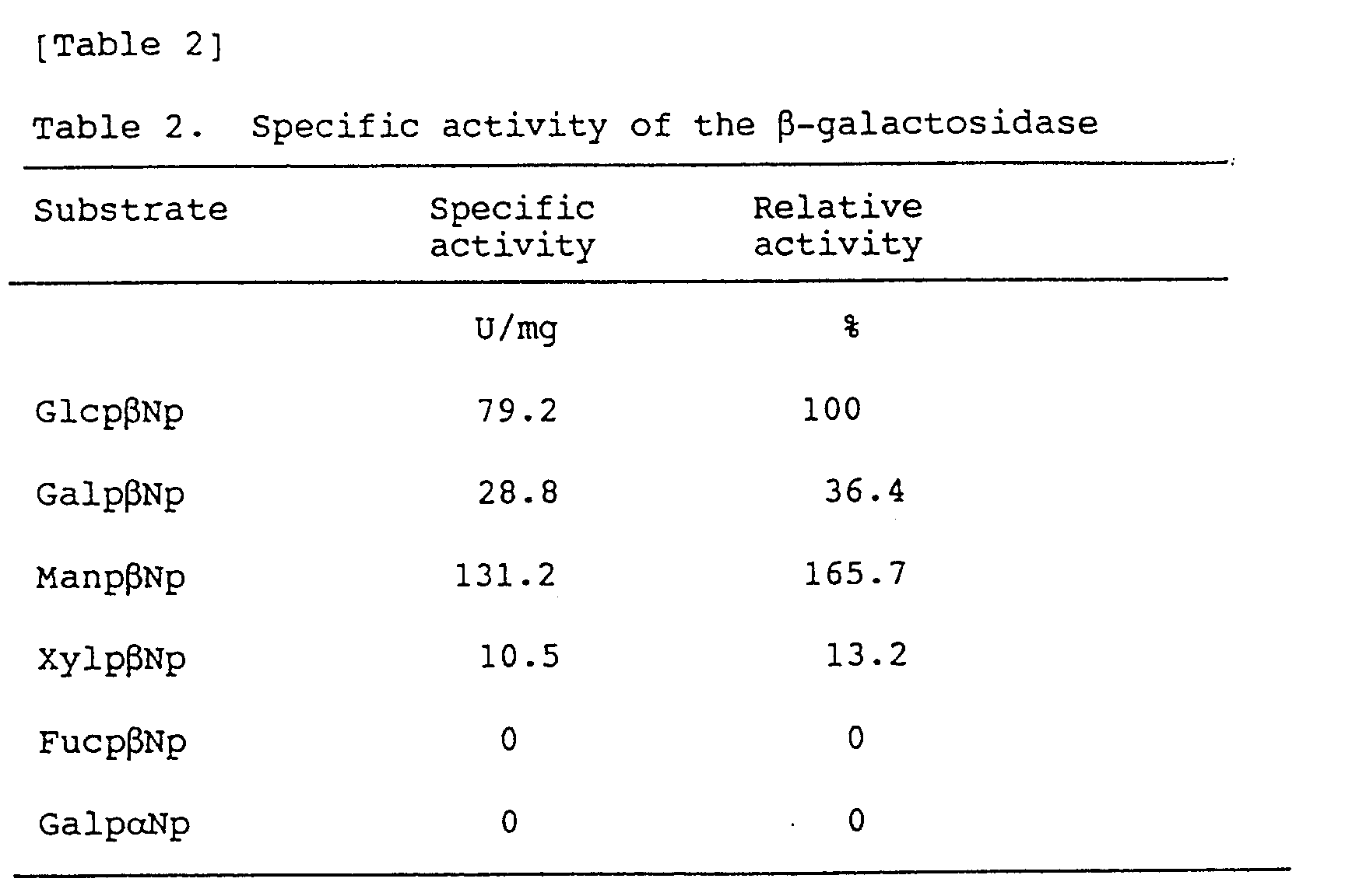 enzyme specificity using beta galactosidase and alpha galactosidase Enzyme specificity using beta-galactosidase and alpha-galactosidase lab essay enzyme specificity using beta - galactosidase and alpha- galactosidase introduction: in order to survive.