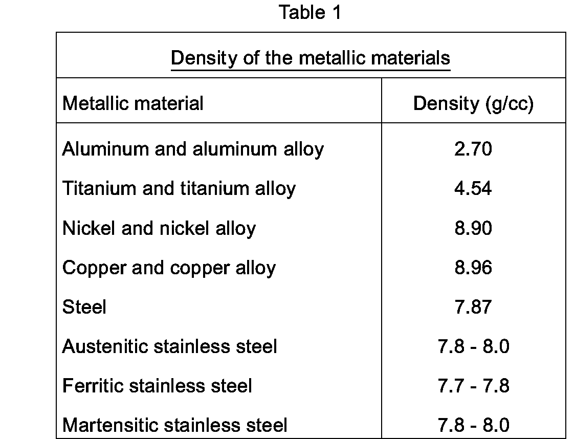 density of metals Density and specific gravity are both ways of describing the weight (mass) of a certain quantity of material they are useful in determining yield and comparing.