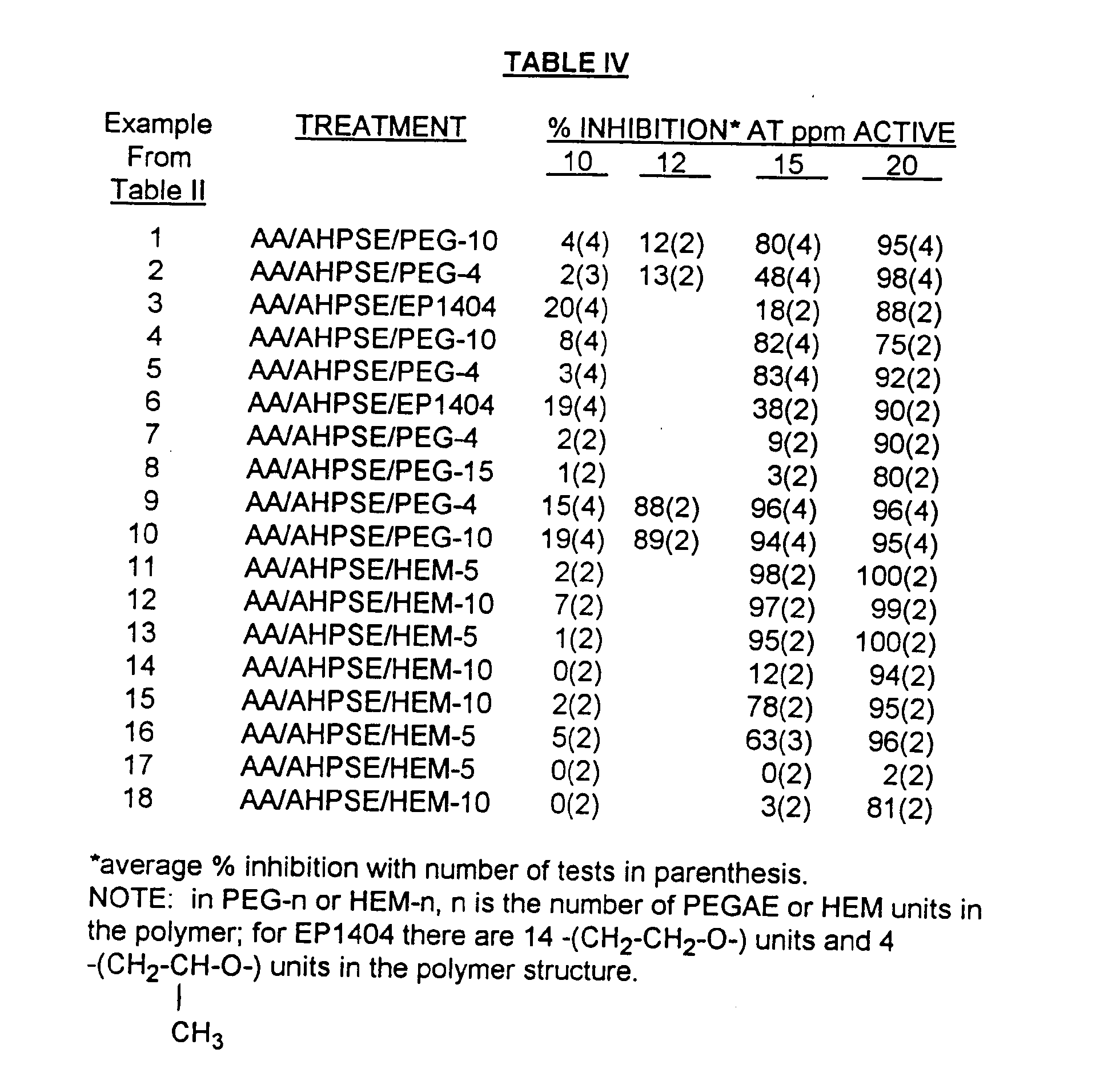 Patent EPA2 Method of inhibiting scale and controlling