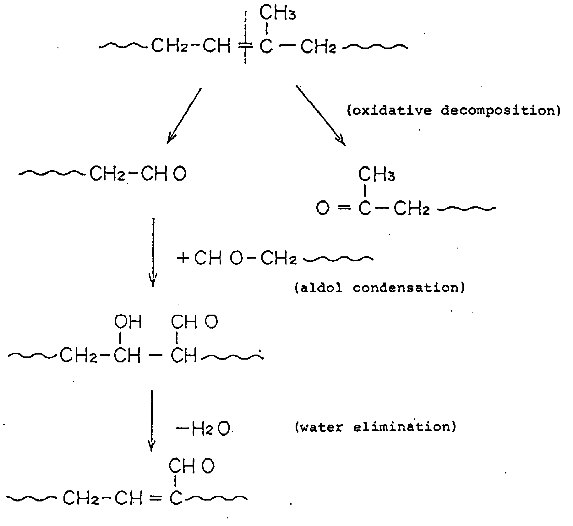 sythesis reaction