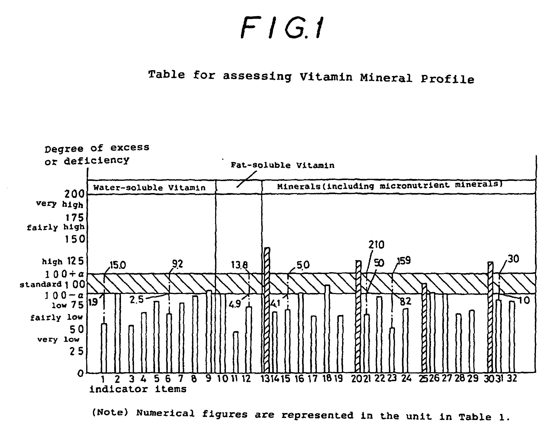 Patent ep0840127b1 tabelle und verfahren zur beurteilung von vitamin mineral profildaten - Punkte diat tabelle ...