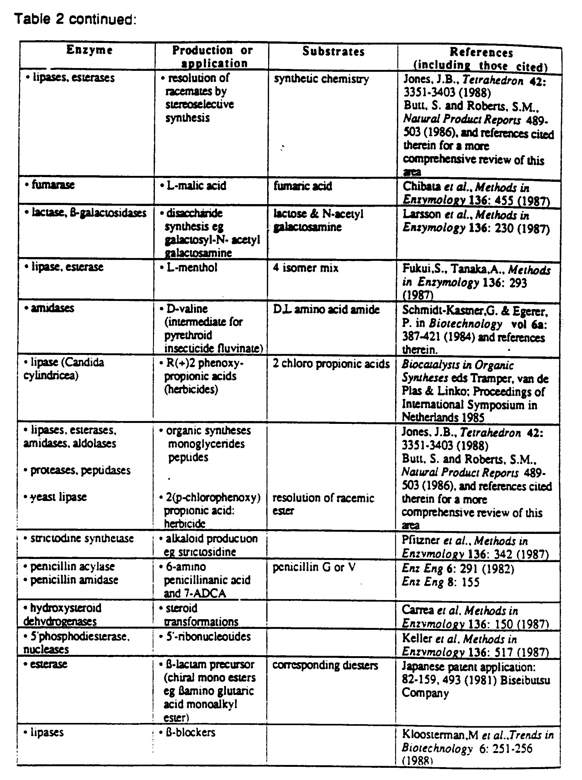 biotechnology process and application mcq pdf