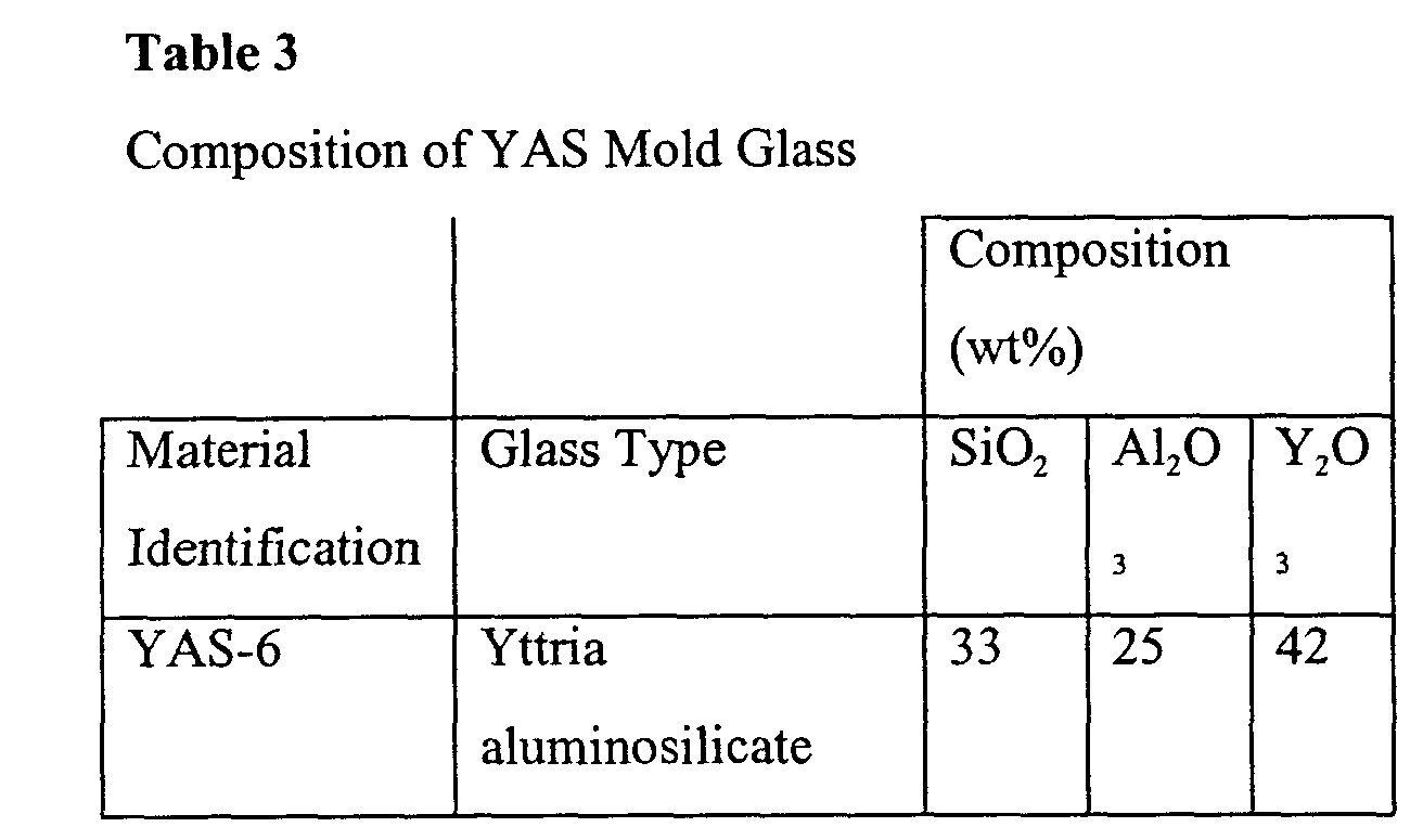 Glass Molding Material : Patent ep a glass mold material for precision