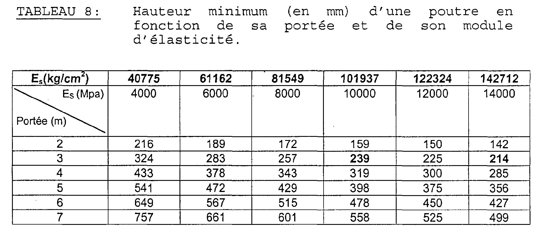 Patent ep1199140a2 poutre en mat riau base de bois et for Poutre i bois prix