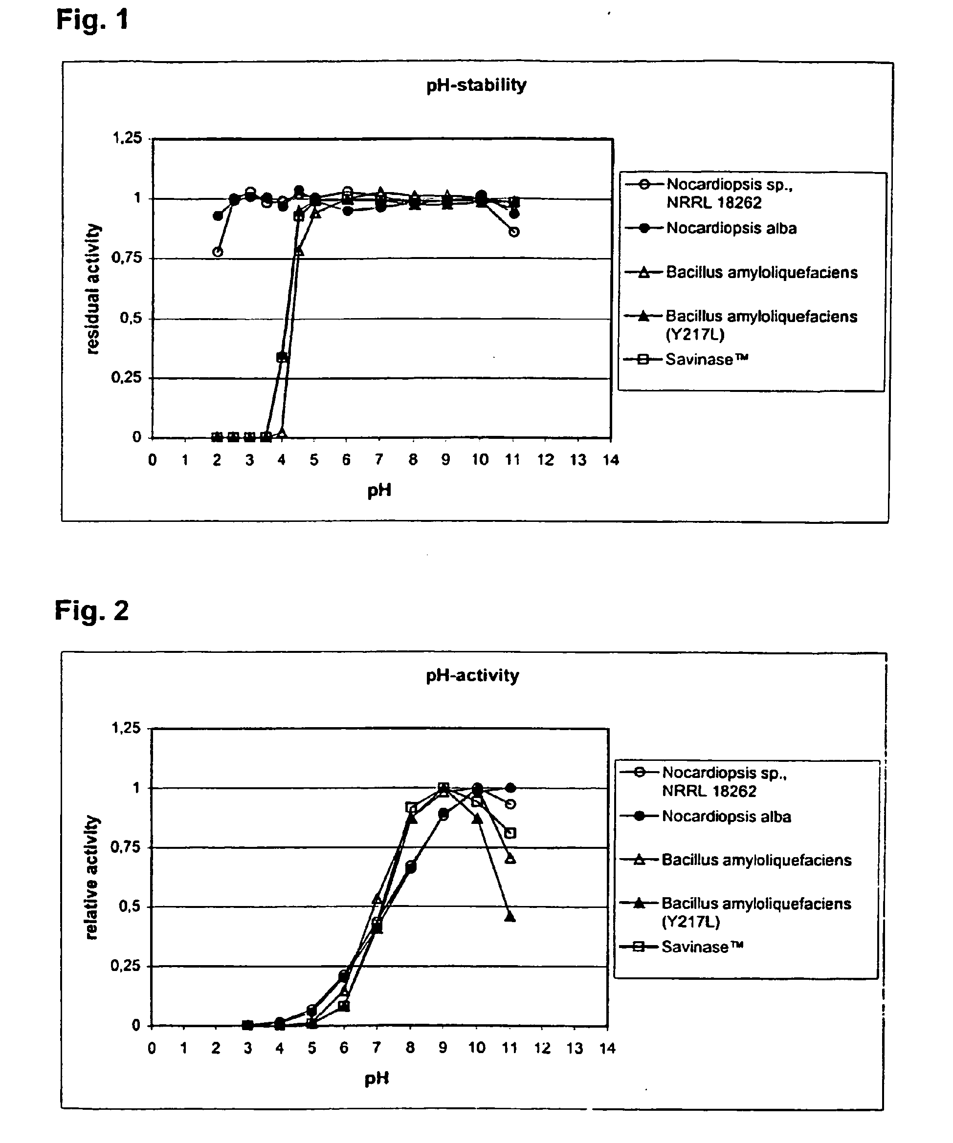 Acid stable protease