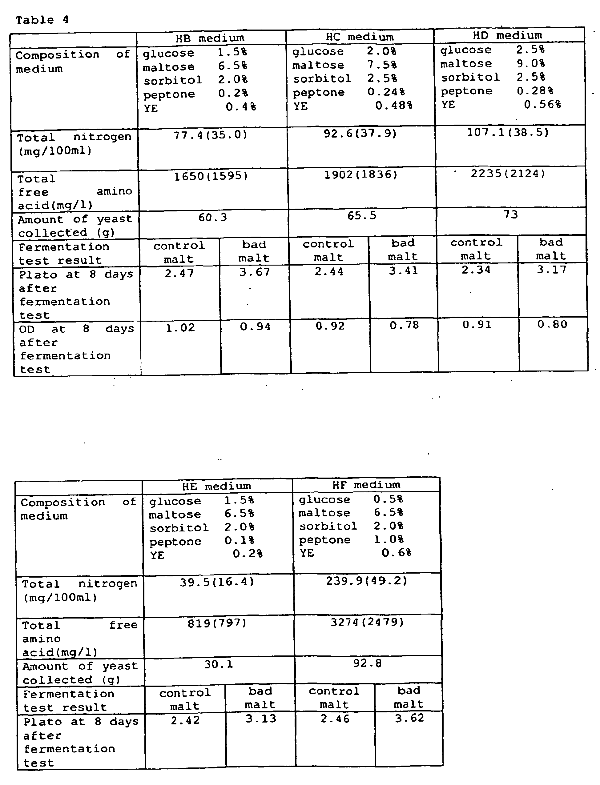 lab results fermenter How to write an unknown lab report in microbiology  the results of the exercise or experiment are what are being  fermenter indole test to determine the .